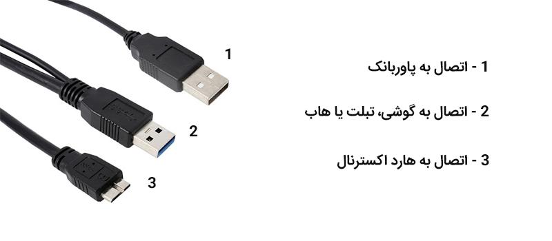 کابل هارداکسترنال برای موبایل و تبلت