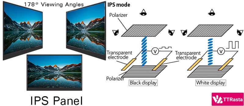 پنل IPS چیست